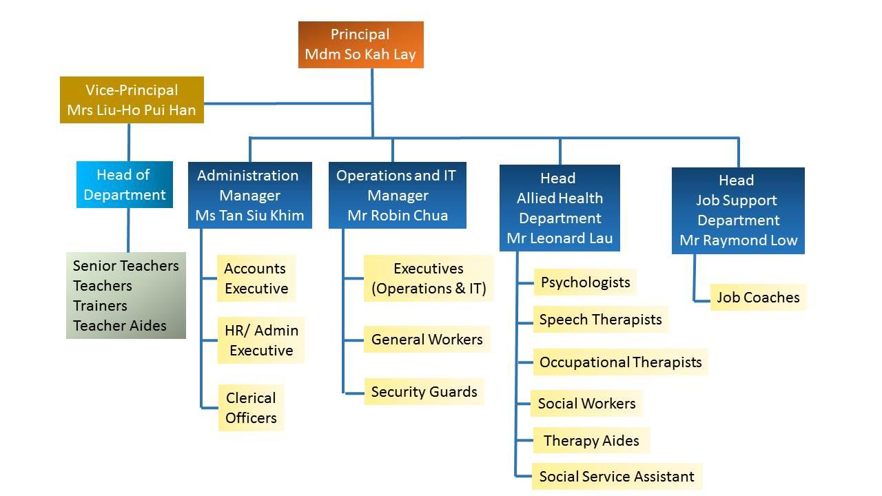 organisational chart jpg